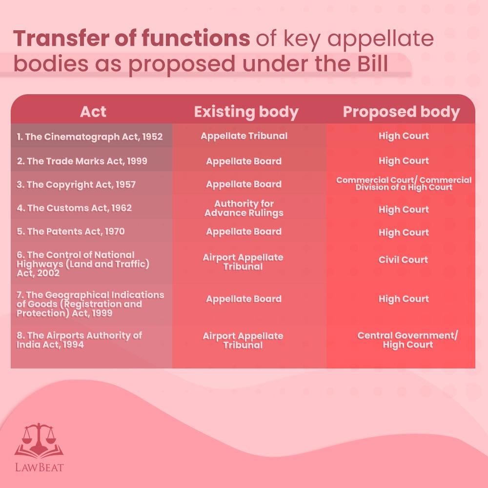 Tribunal Reforms Bill Transfer of Cases