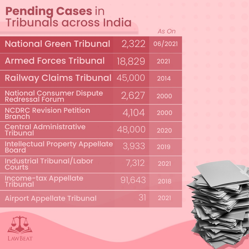 Pending Cases in Tribunals Across India (not necessarily abolished)